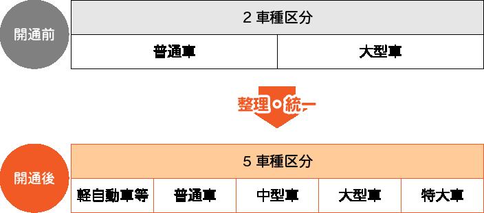 名古屋高速道路の料金は2車種区分から5車種区分に変わります