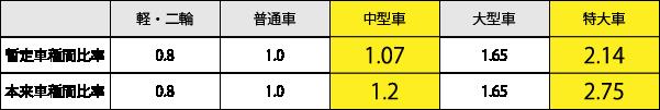 暫定車種間比率の内容