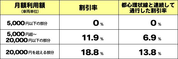 伊勢湾岸道路(東海JCT~飛島JCT)における大ロ・多頻度割引