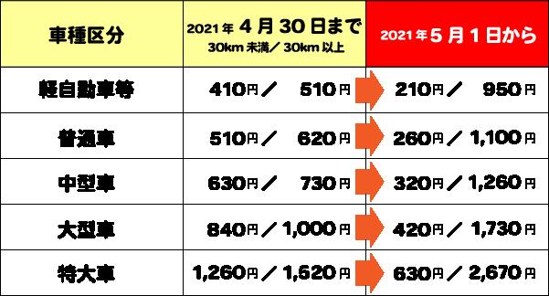 名古屋第二環状自動車道対距離制料金