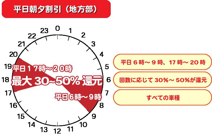 平日朝夕割引(地方部)