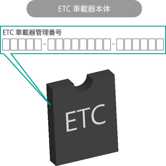 ETC車載器本体
