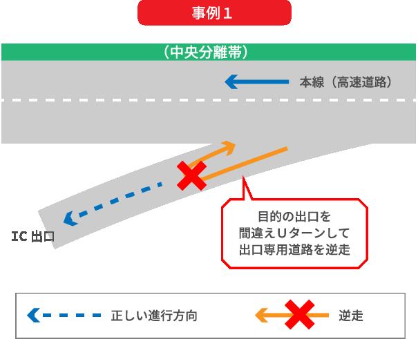 インターチェンジにおいて出口を間違えたため、高速道路に戻るためにUターンしてインターチェンジ出口専用道路を逆走しまう事例