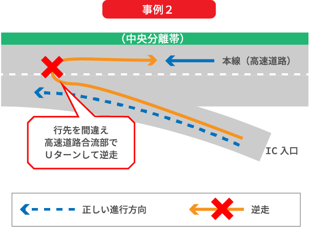 インターチェンジの高速道路合流部において行先を間違えたため、高速道路合流部でUターンして逆走してしまう事例