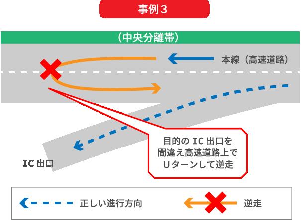 目的のインターチェンジ出口を間違えたため、高速道路上で目的のインターチェンジ出口に戻るためにUターンして逆走してしまう事例
