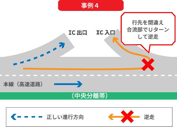 目的のインターチェンジ出口を間違えたため、高速道路上でインターチェンジ高速道路合流部をUターンしインターチェンジ入口専用路を逆走してしまう事例