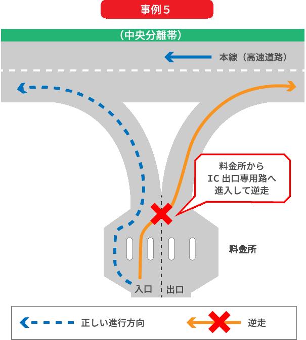 高速道路料金所を通過後、インターチェンジ出口専用路に進入して、高速道路を逆走してしまう事例