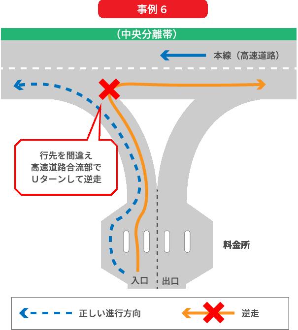 行先を間違えたため、高速道路料金所を通過後、高速道路合流部にてUターンして高速道路を逆走してしまう事例