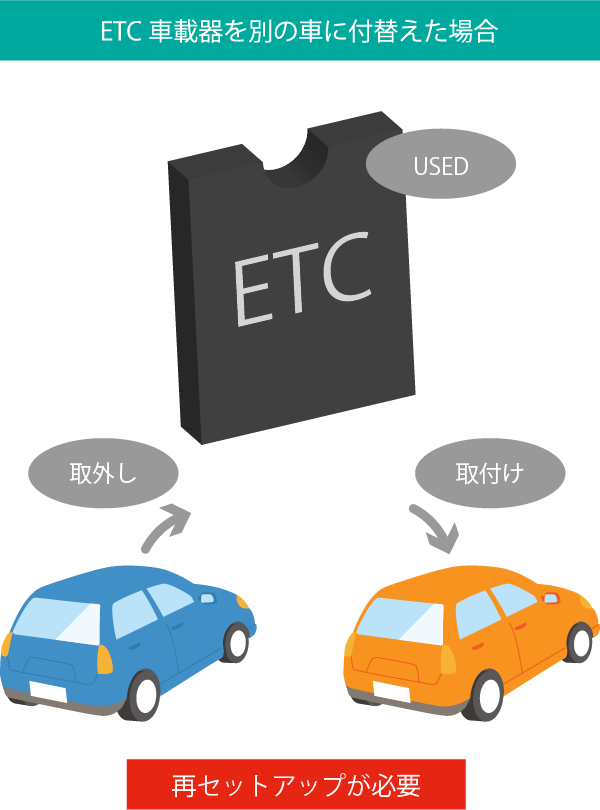 ETC車載器を別の車に付替えた場合
