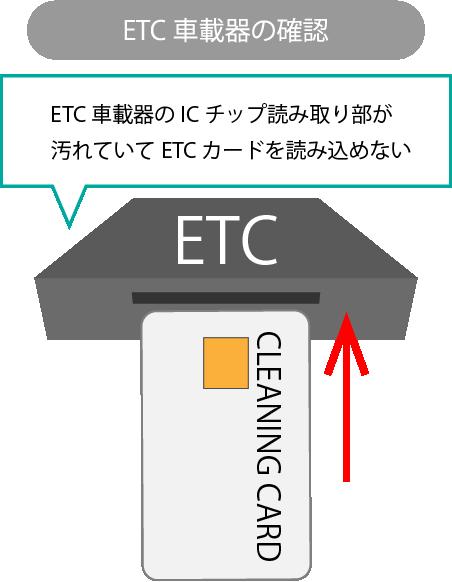 ETC車載器のICチップ読み取り部が汚れている場合