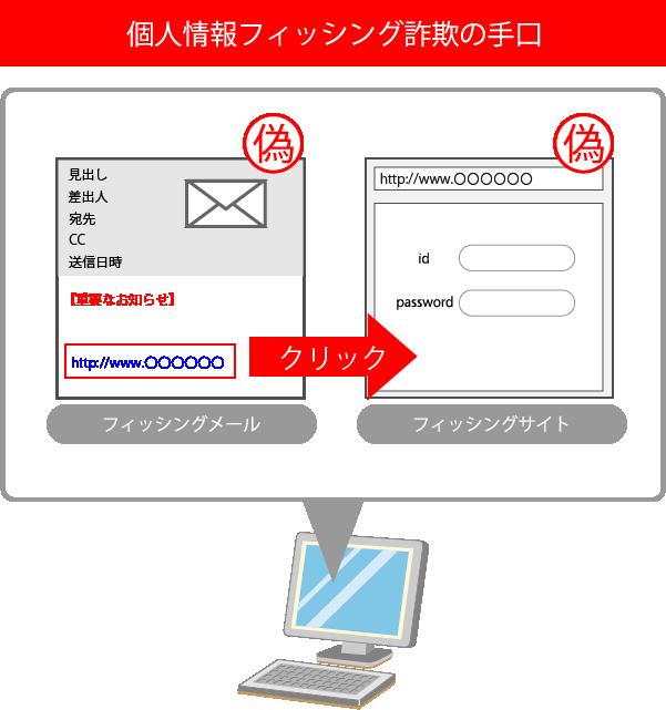 個人情報フィッシング詐欺の手口