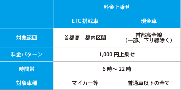 東京オリンピック・パラリンピック競技大会期間中の首都高速道路の料金(料金上乗せ)