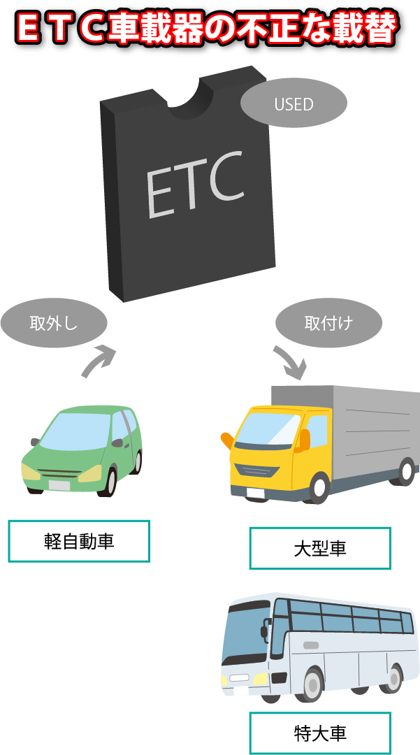 ETC車載器の不正な載替